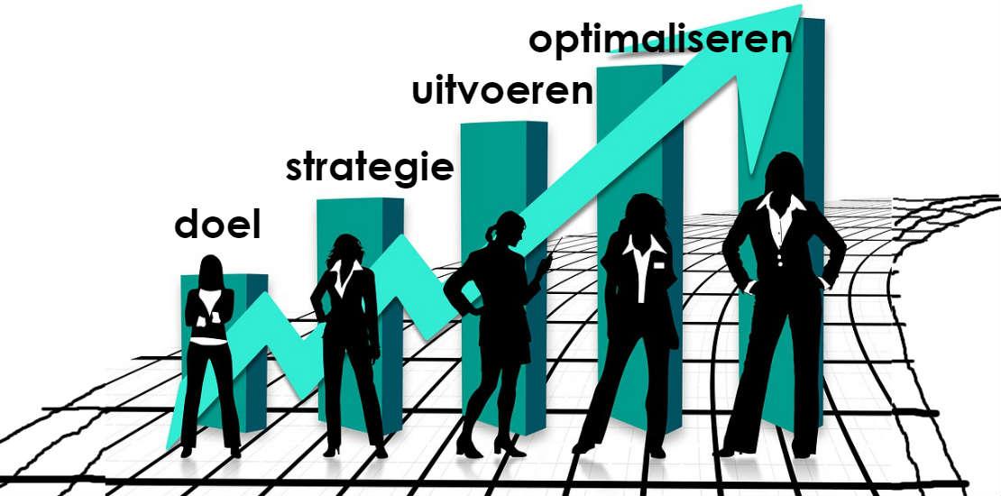Van doel naar strategie naar uitvoeren en optimaliseren